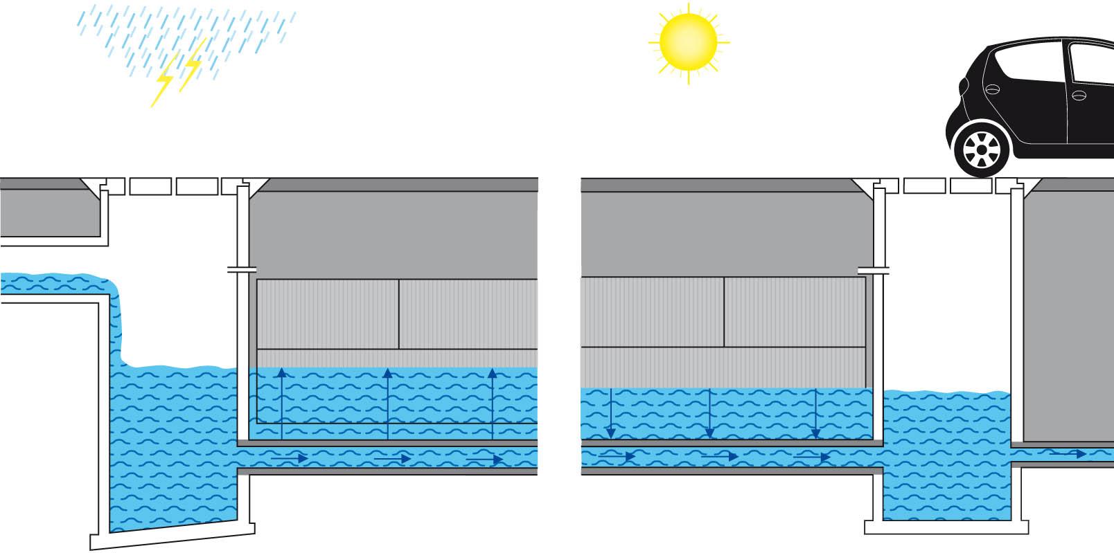 Watersys ag gestion des eaux - Masse volumique gravier ...